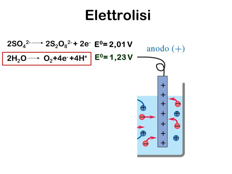 Elettrolisi 2SO42- 2S2O82- + 2e- E0= 2,01 V 2H2O O2+4e- +4H+