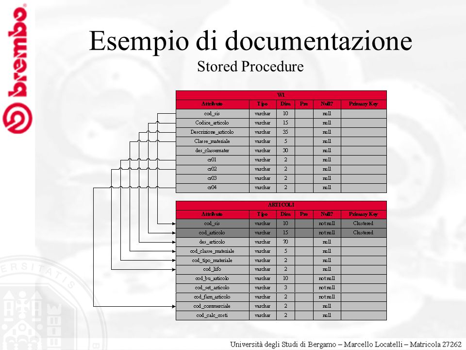 Esempio di documentazione Stored Procedure