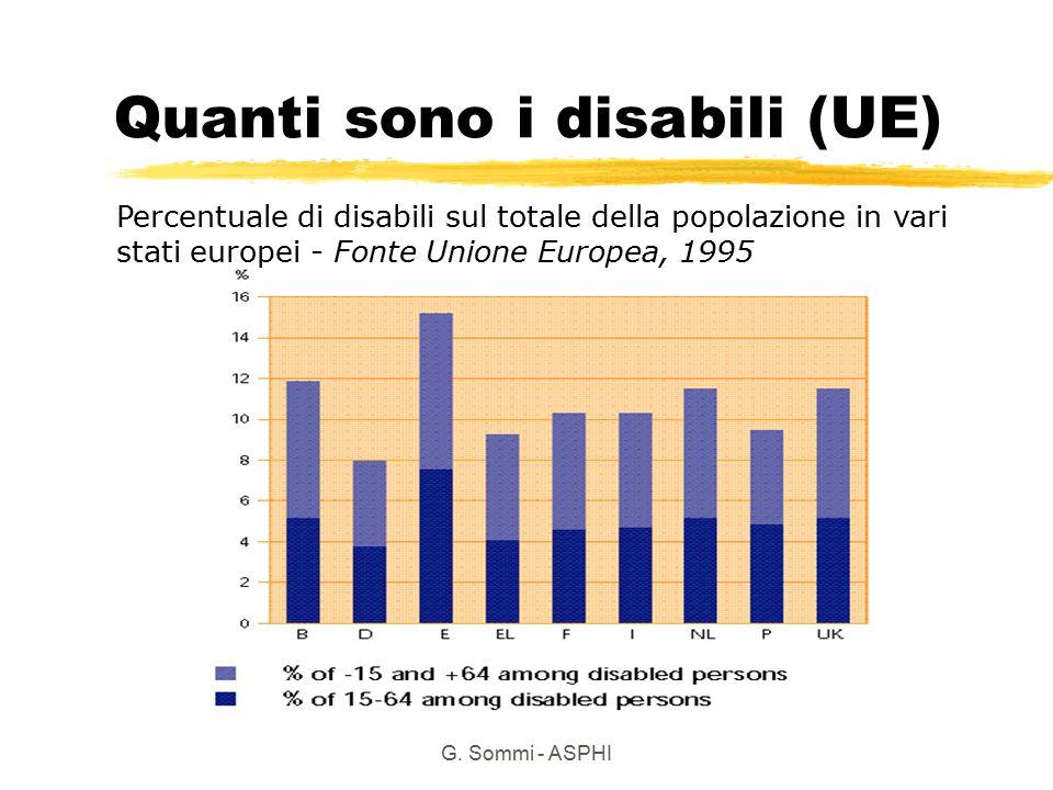 Quanti sono i disabili (UE)