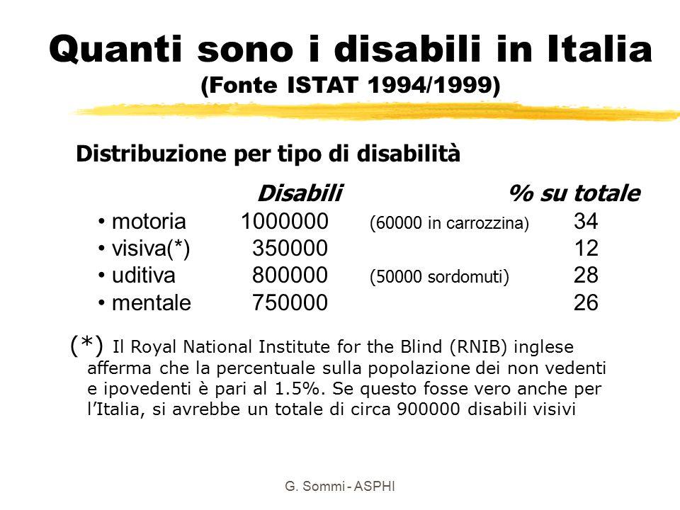Quanti sono i disabili in Italia (Fonte ISTAT 1994/1999)