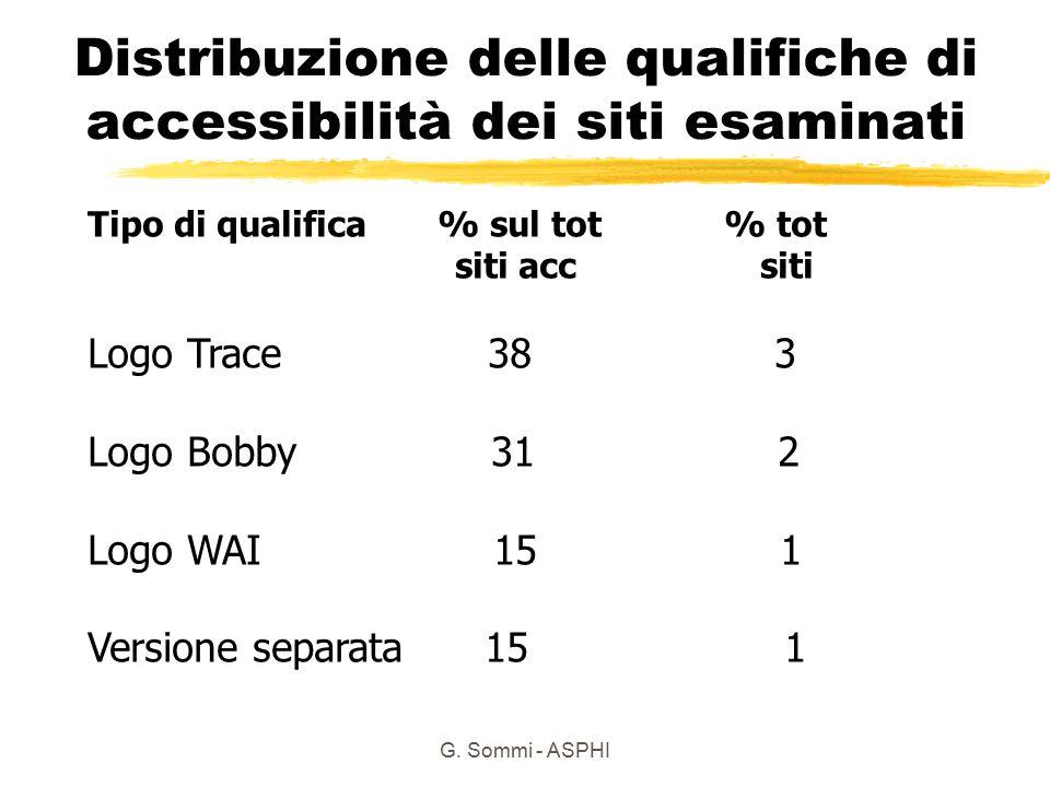 Distribuzione delle qualifiche di accessibilità dei siti esaminati