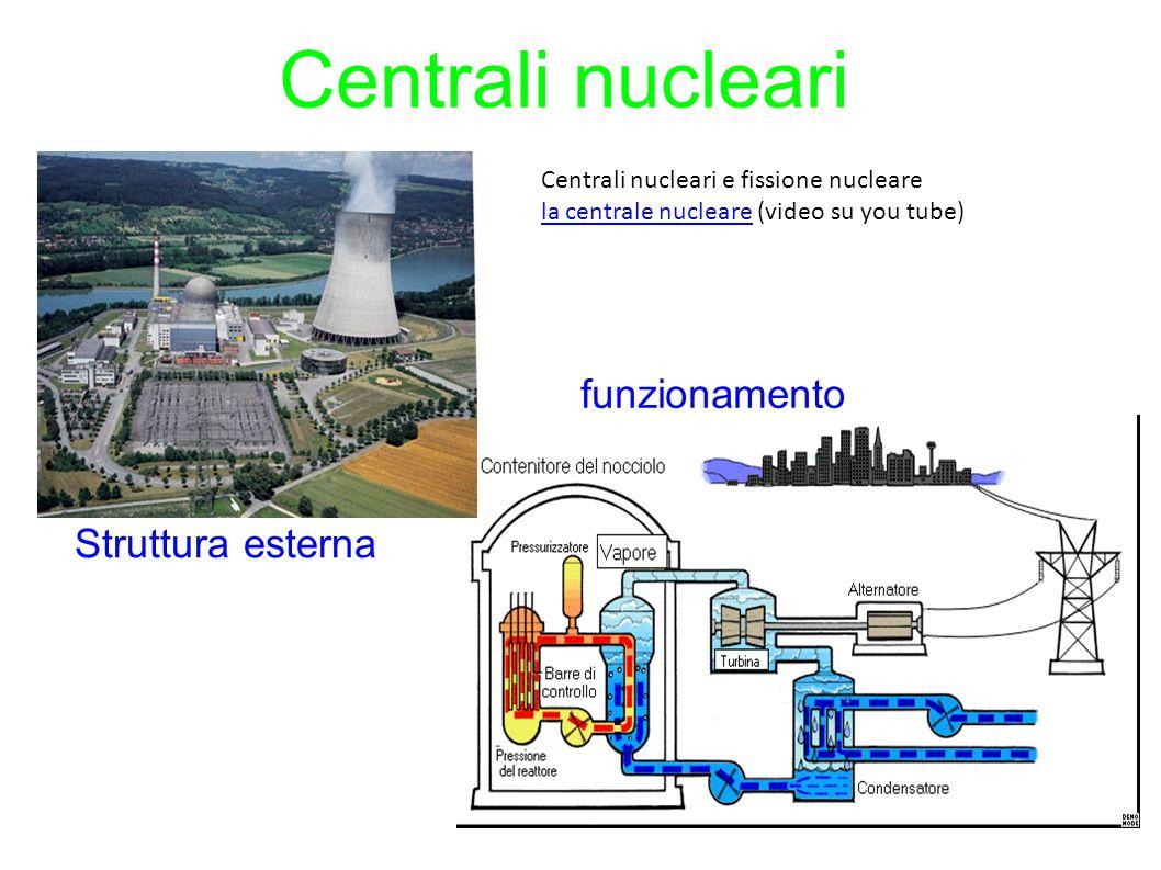 Centrali nucleari funzionamento Struttura esterna