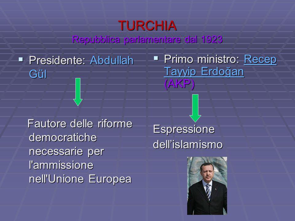 TURCHIA Repubblica parlamentare dal 1923
