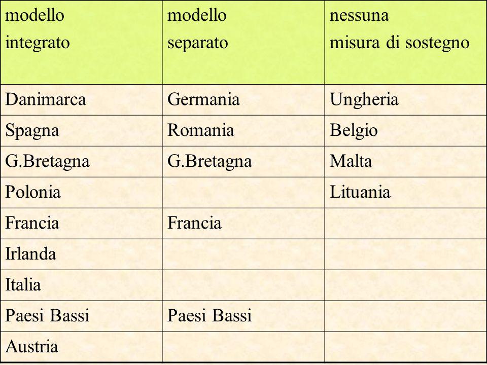 modello integrato. separato. nessuna. misura di sostegno. Danimarca. Germania. Ungheria. Spagna.
