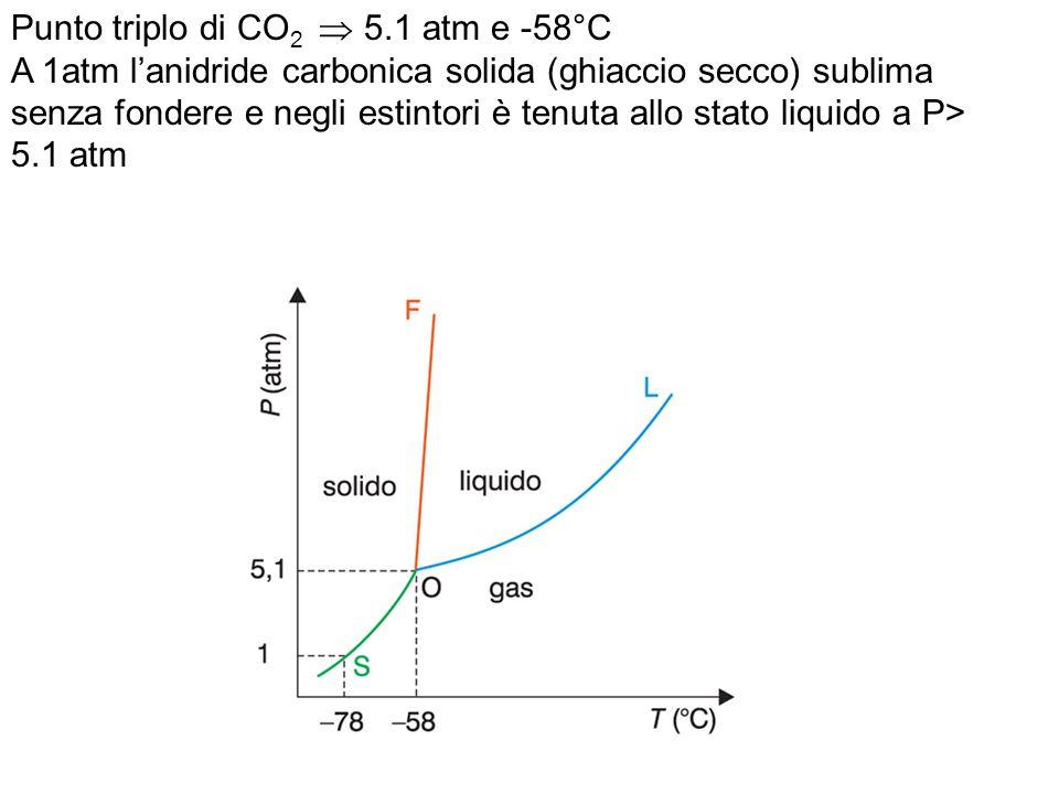 Punto triplo di CO2  5.1 atm e -58°C