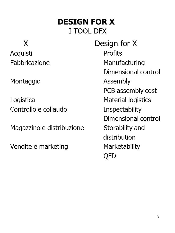 DESIGN FOR X I TOOL DFX X Design for X Acquisti Profits