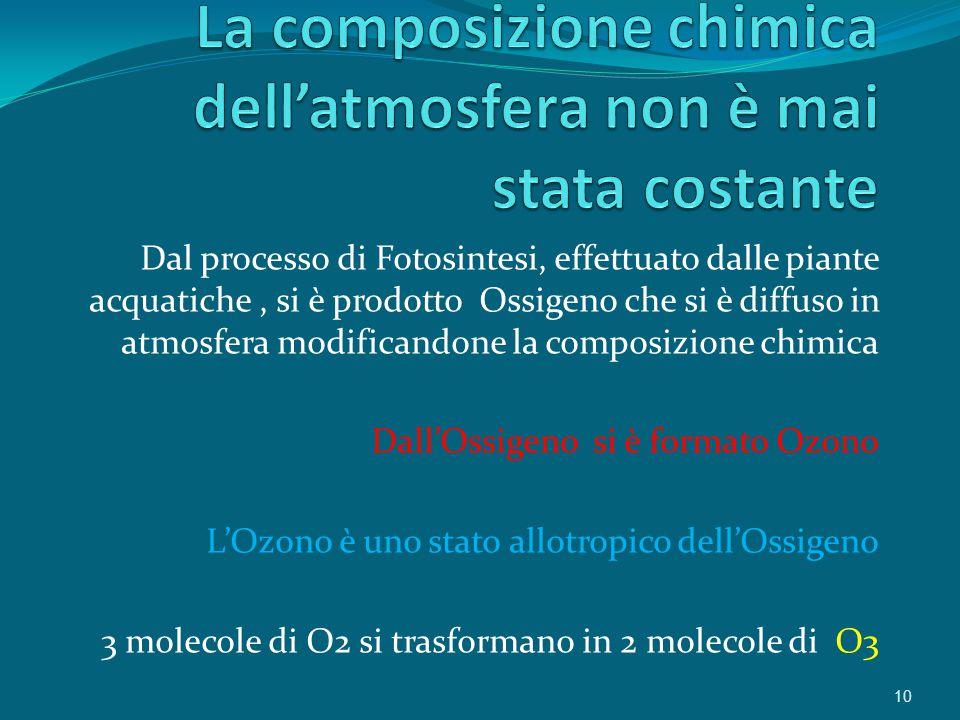 La composizione chimica dell'atmosfera non è mai stata costante