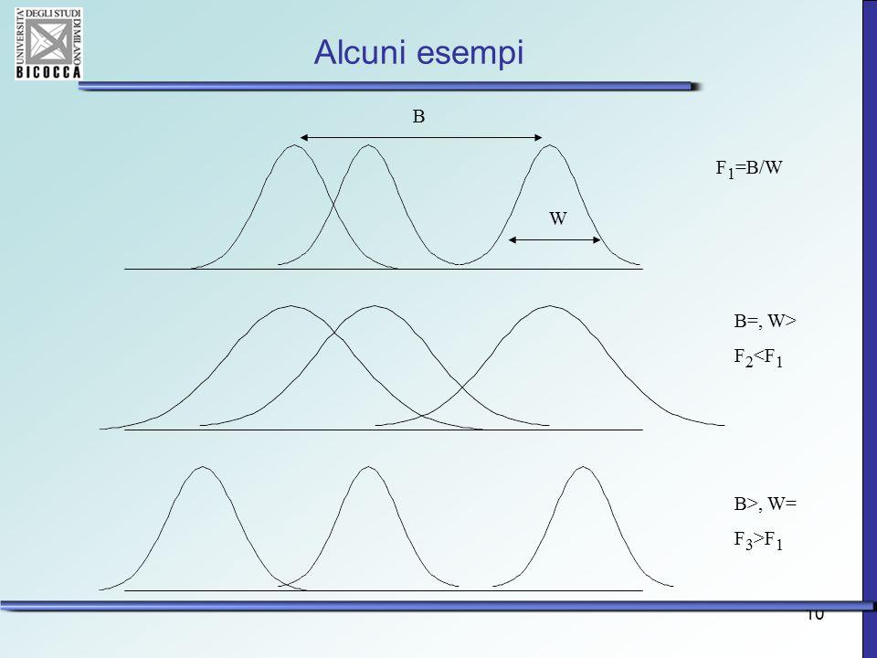 Alcuni esempi B F1=B/W W B=, W> F2<F1 B>, W= F3>F1