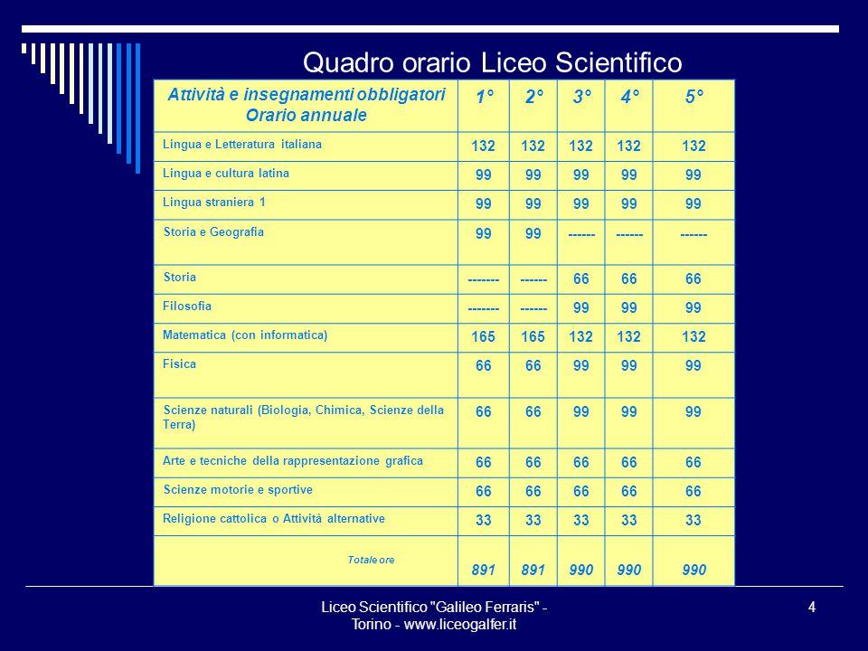 Quadro orario Liceo Scientifico
