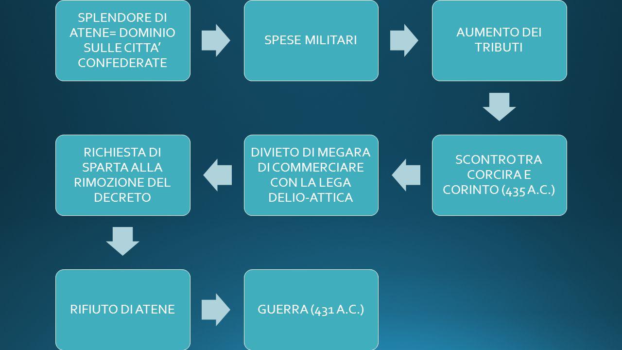 SPLENDORE DI ATENE= DOMINIO SULLE CITTA' CONFEDERATE SPESE MILITARI