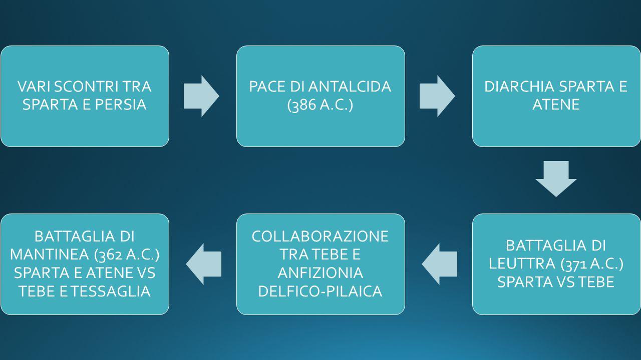 VARI SCONTRI TRA SPARTA E PERSIA PACE DI ANTALCIDA (386 A.C.)