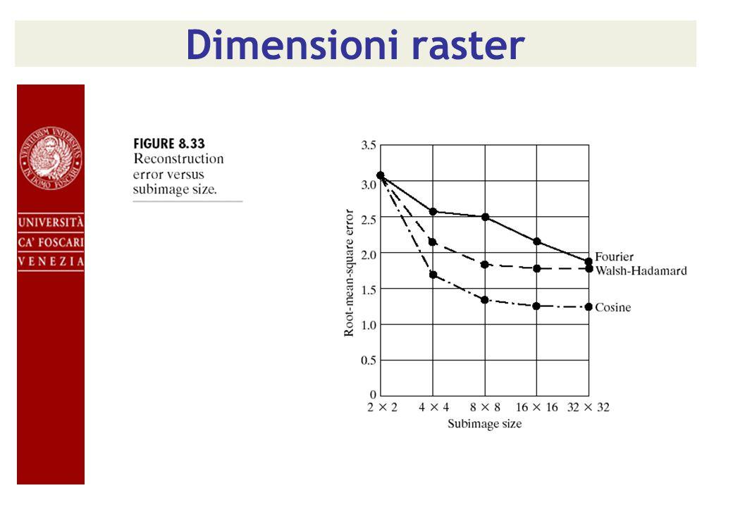 Dimensioni raster