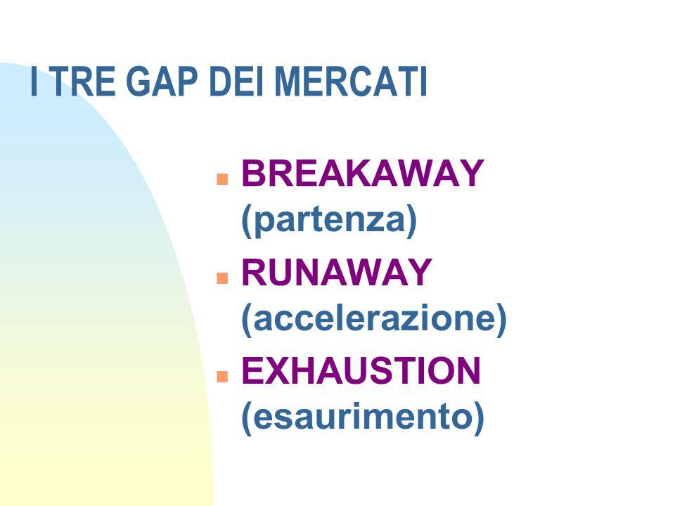 I TRE GAP DEI MERCATI BREAKAWAY (partenza) RUNAWAY (accelerazione)