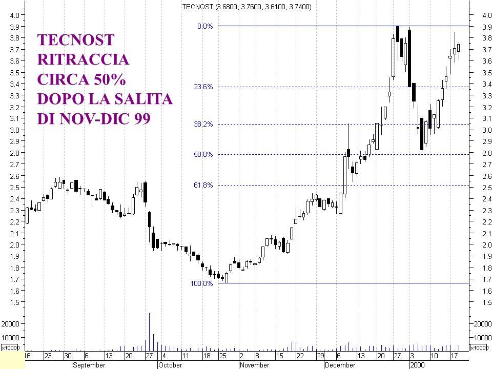 TECNOST RITRACCIA CIRCA 50% DOPO LA SALITA DI NOV-DIC 99