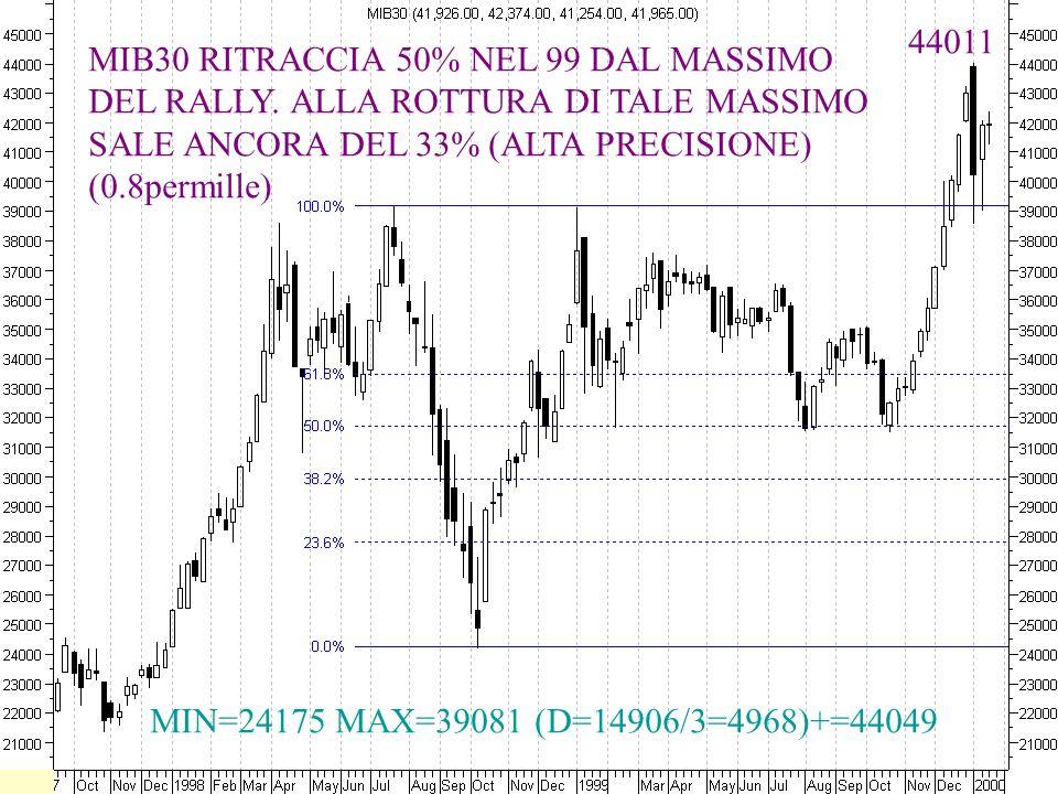 44011 MIB30 RITRACCIA 50% NEL 99 DAL MASSIMO. DEL RALLY. ALLA ROTTURA DI TALE MASSIMO. SALE ANCORA DEL 33% (ALTA PRECISIONE)