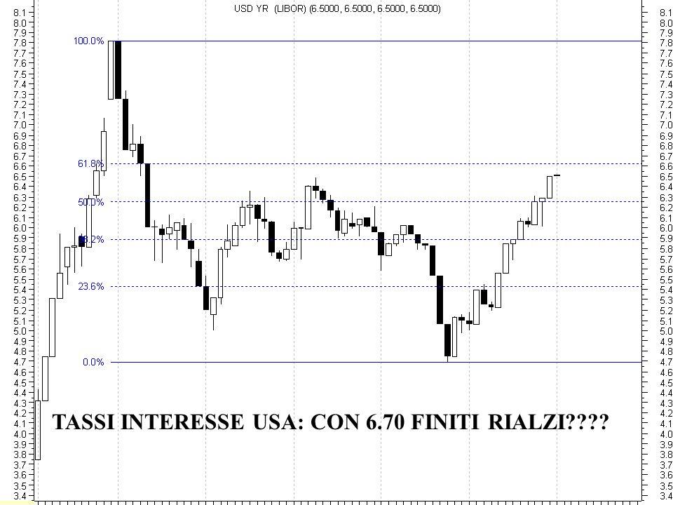 TASSI INTERESSE USA: CON 6.70 FINITI RIALZI