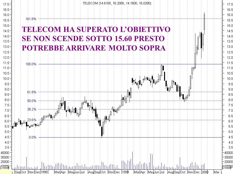 TELECOM HA SUPERATO L'OBIETTIVO