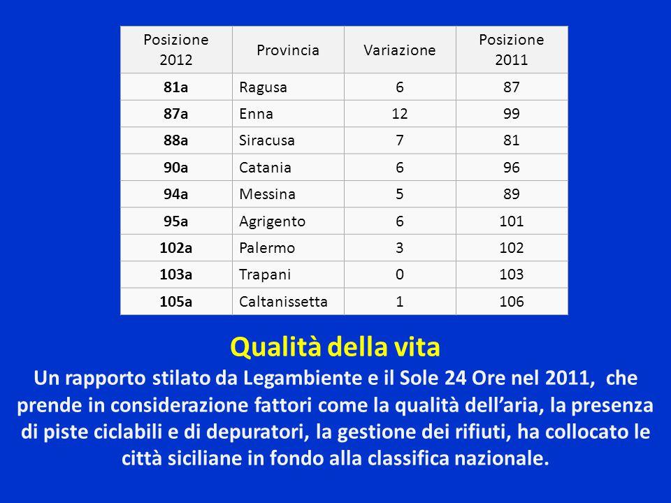Posizione 2012 Provincia. Variazione. Posizione 2011. 81a. Ragusa. 6. 87. 87a. Enna. 12. 99.