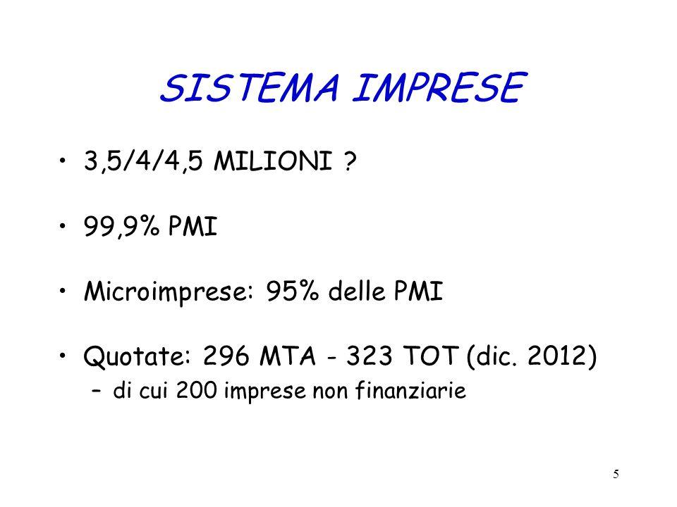 SISTEMA IMPRESE 3,5/4/4,5 MILIONI 99,9% PMI