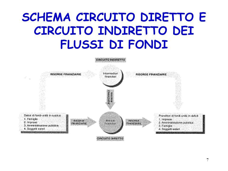 SCHEMA CIRCUITO DIRETTO E CIRCUITO INDIRETTO DEI FLUSSI DI FONDI