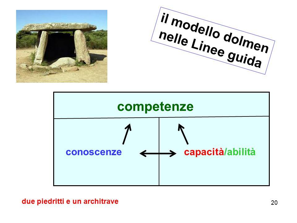 il modello dolmen nelle Linee guida