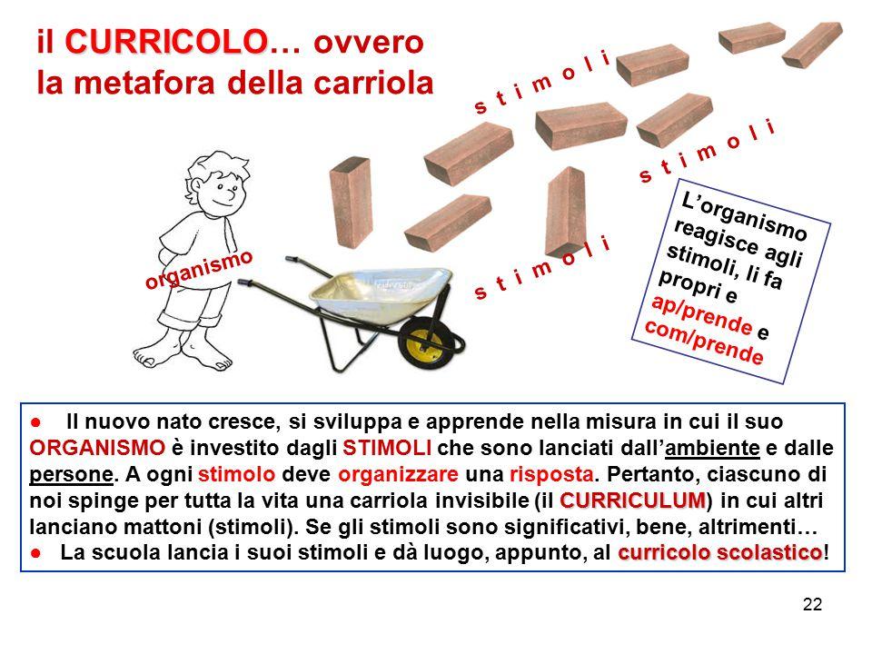 il CURRICOLO… ovvero la metafora della carriola