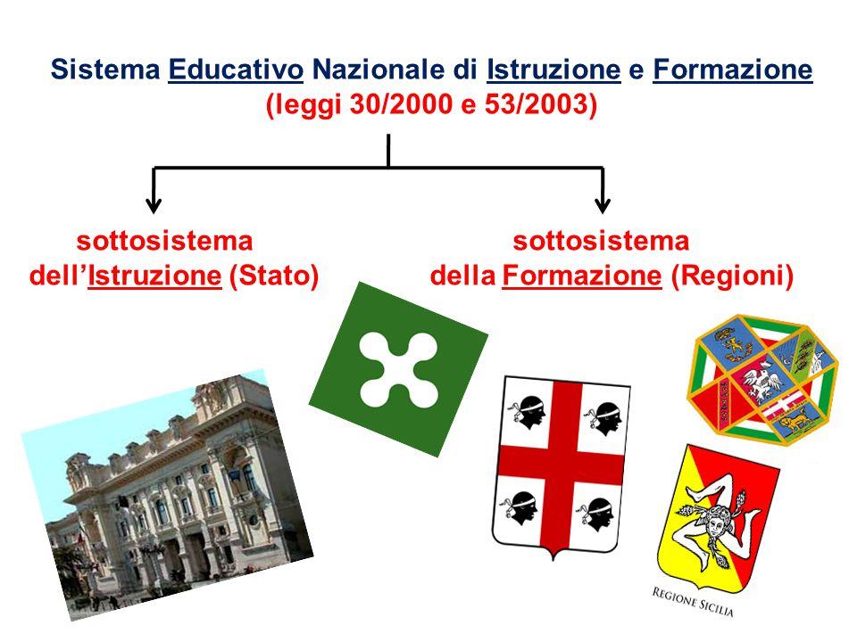 Sistema Educativo Nazionale di Istruzione e Formazione