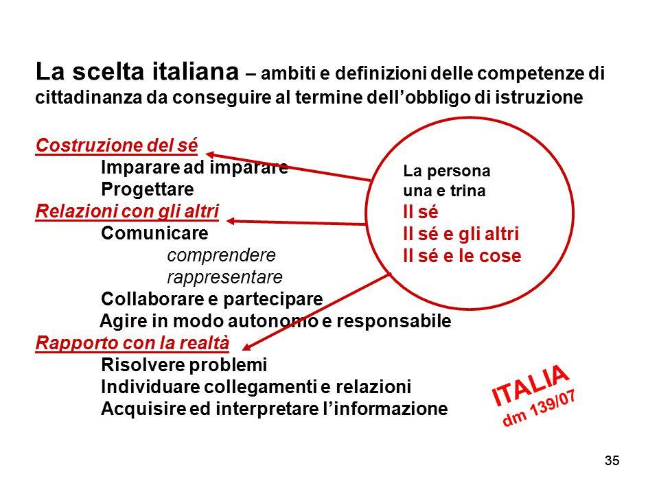 La scelta italiana – ambiti e definizioni delle competenze di cittadinanza da conseguire al termine dell'obbligo di istruzione