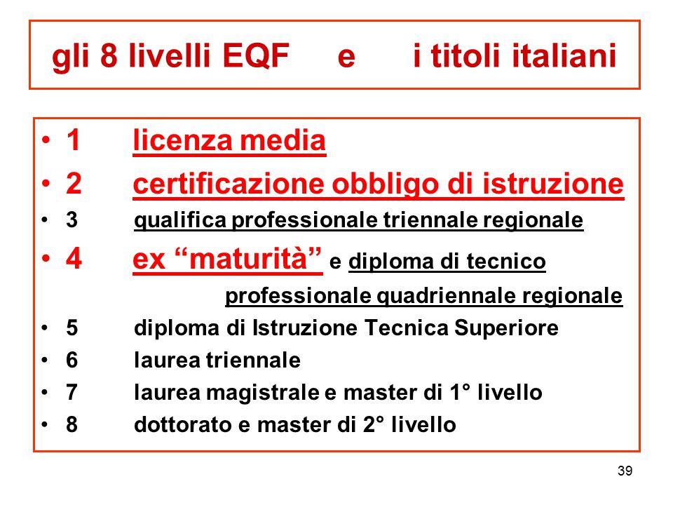 gli 8 livelli EQF e i titoli italiani