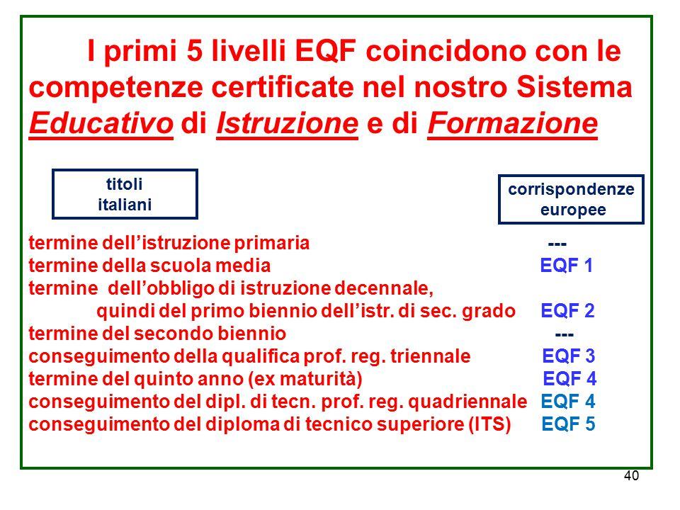 I primi 5 livelli EQF coincidono con le competenze certificate nel nostro Sistema Educativo di Istruzione e di Formazione termine dell'istruzione primaria --- termine della scuola media EQF 1 termine dell'obbligo di istruzione decennale, quindi del primo biennio dell'istr. di sec. grado EQF 2 termine del secondo biennio --- conseguimento della qualifica prof. reg. triennale EQF 3 termine del quinto anno (ex maturità) EQF 4 conseguimento del dipl. di tecn. prof. reg. quadriennale EQF 4 conseguimento del diploma di tecnico superiore (ITS) EQF 5