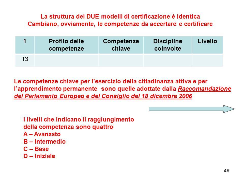 La struttura dei DUE modelli di certificazione è identica