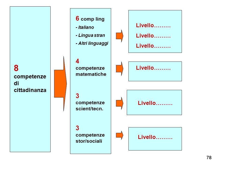 8 competenze di cittadinanza