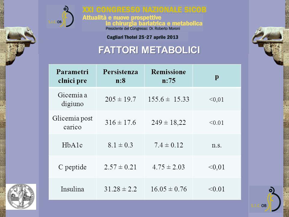 FATTORI METABOLICI Parametri clnici pre Persistenza n:8