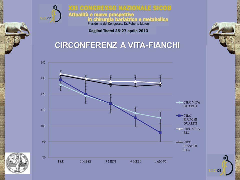 CIRCONFERENZ A VITA-FIANCHI