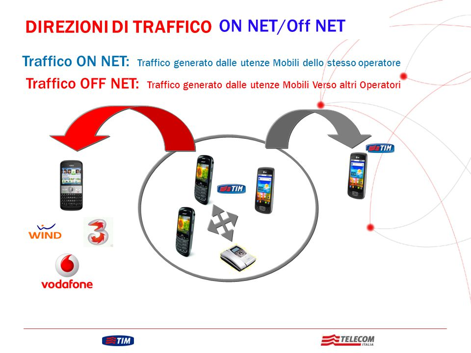 DIREZIONI DI TRAFFICO ON NET/Off NET