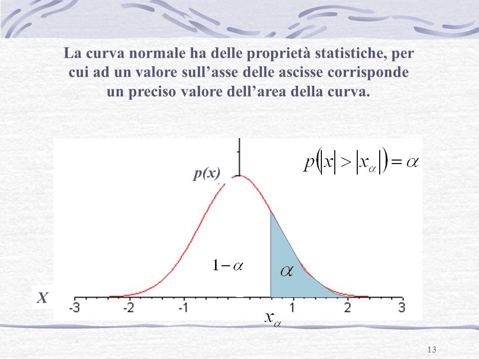 La curva normale ha delle proprietà statistiche, per cui ad un valore sull'asse delle ascisse corrisponde un preciso valore dell'area della curva.