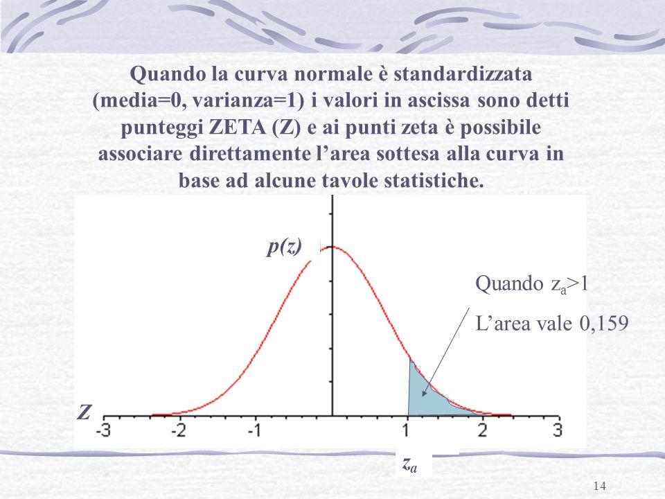 Quando la curva normale è standardizzata (media=0, varianza=1) i valori in ascissa sono detti punteggi ZETA (Z) e ai punti zeta è possibile associare direttamente l'area sottesa alla curva in base ad alcune tavole statistiche.