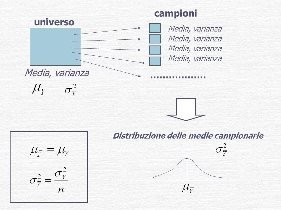 campioni universo Media, varianza ……………… Media, varianza