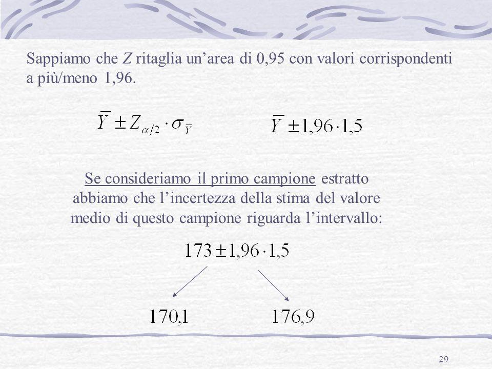 Sappiamo che Z ritaglia un'area di 0,95 con valori corrispondenti a più/meno 1,96.