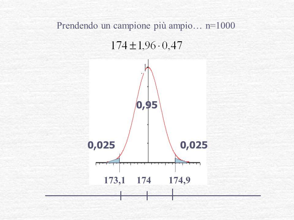 Prendendo un campione più ampio… n=1000