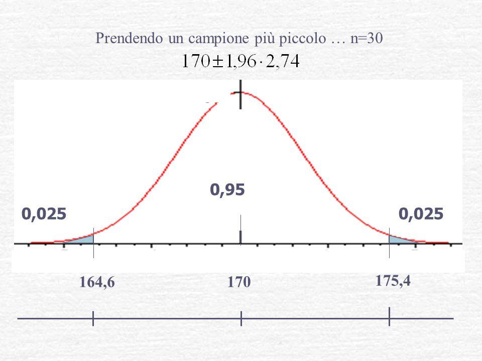 Prendendo un campione più piccolo … n=30