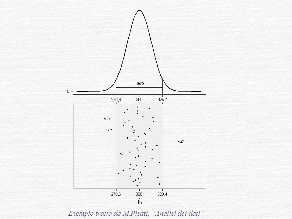 Esempio tratto da M.Pisati, Analisi dei dati