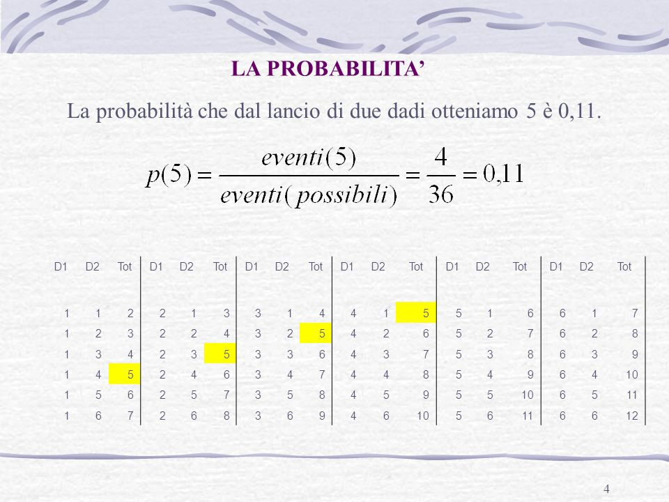 La probabilità che dal lancio di due dadi otteniamo 5 è 0,11.