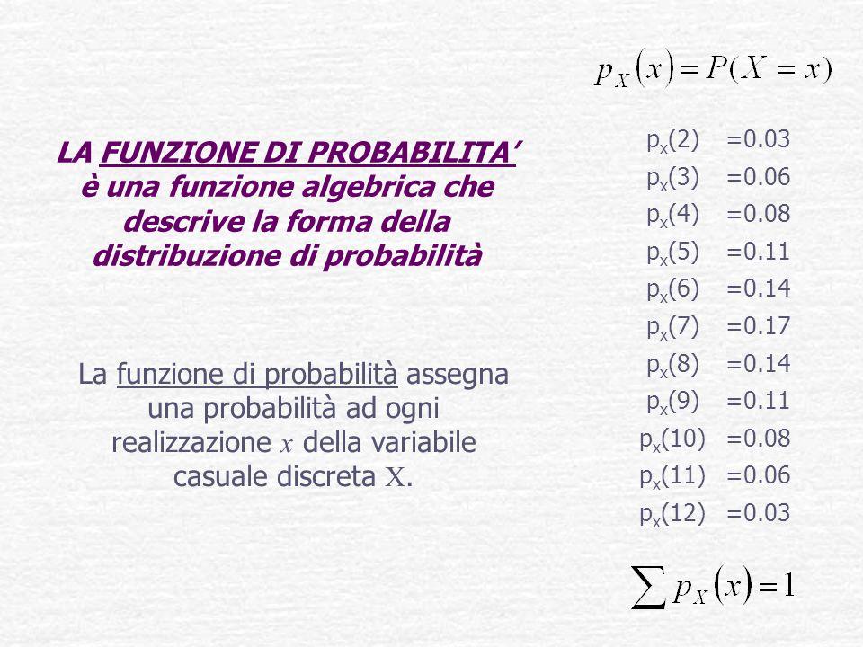 LA FUNZIONE DI PROBABILITA' è una funzione algebrica che descrive la forma della distribuzione di probabilità