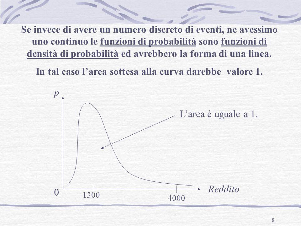 In tal caso l'area sottesa alla curva darebbe valore 1.