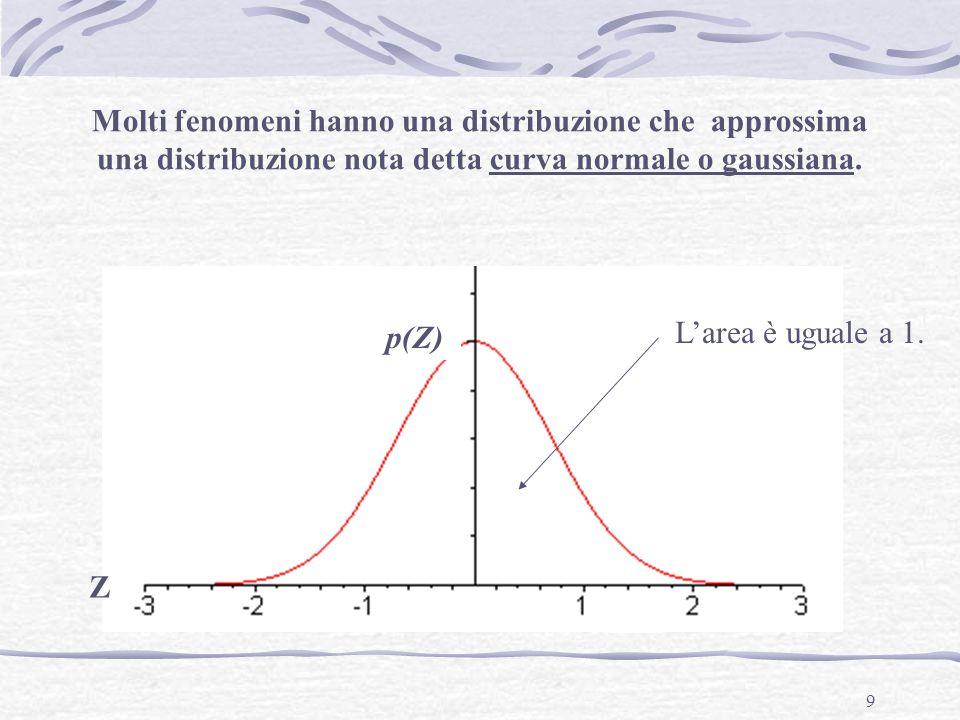 Molti fenomeni hanno una distribuzione che approssima una distribuzione nota detta curva normale o gaussiana.