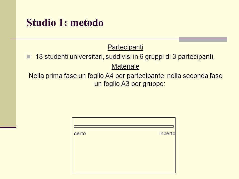 Studio 1: metodo Partecipanti