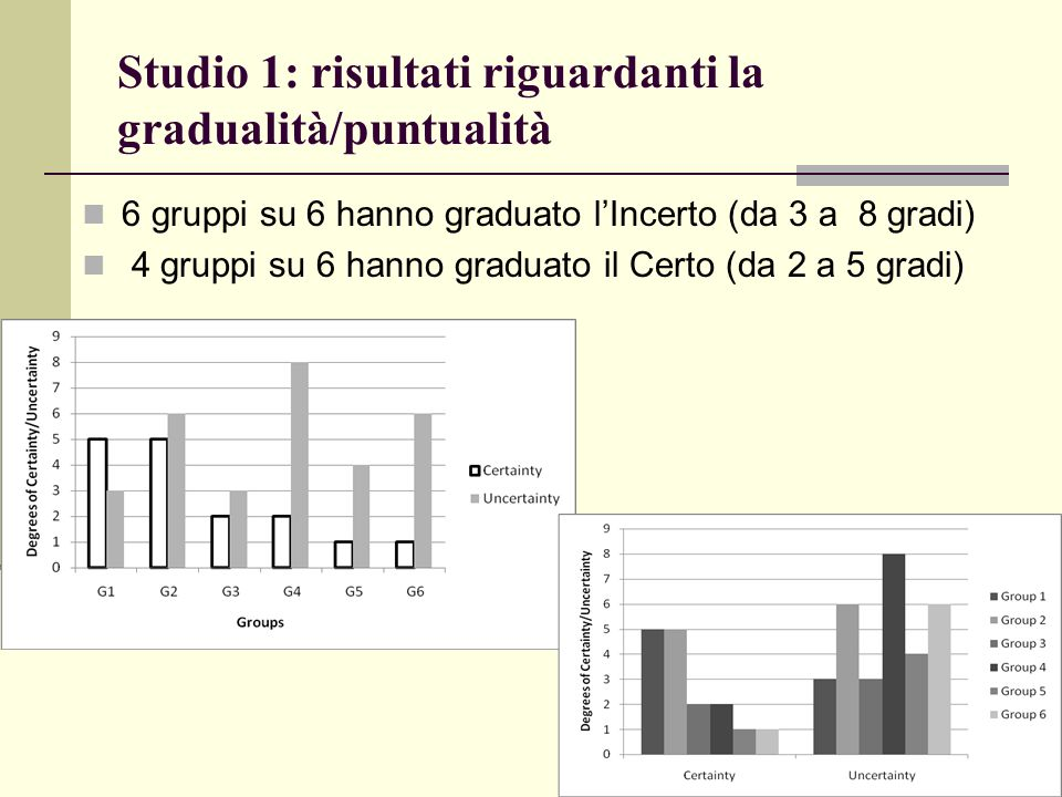 Studio 1: risultati riguardanti la gradualità/puntualità