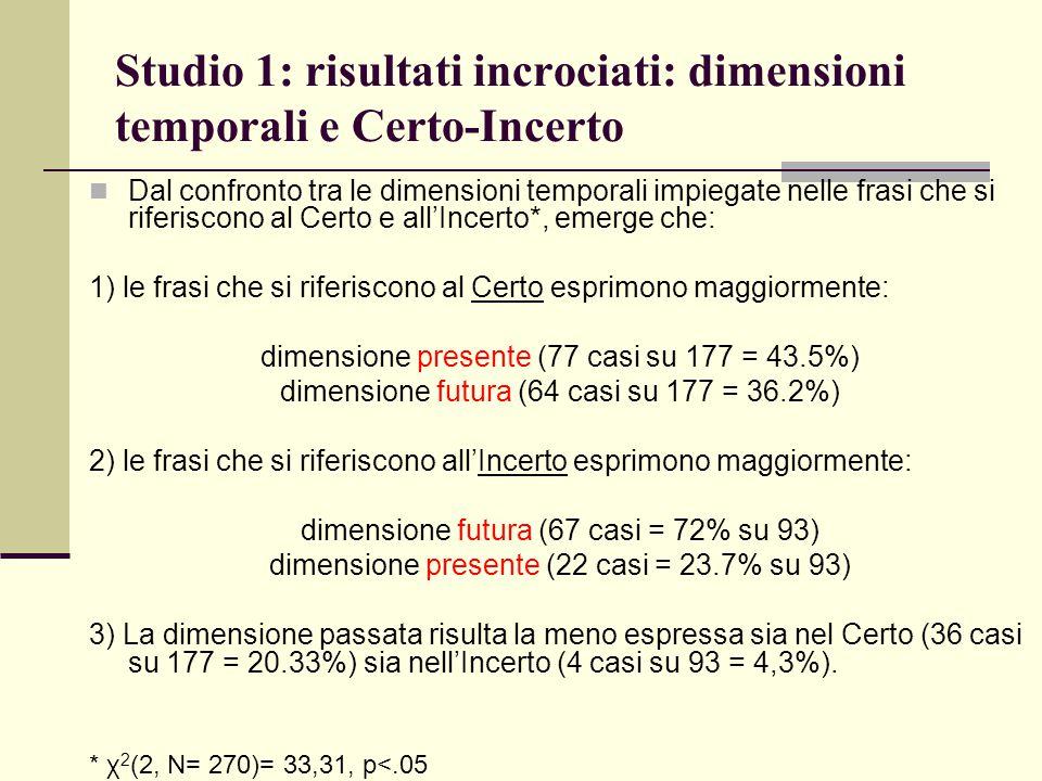 Studio 1: risultati incrociati: dimensioni temporali e Certo-Incerto