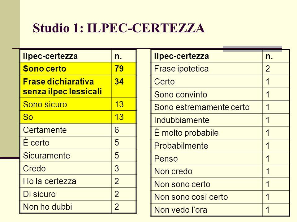 Studio 1: ILPEC-CERTEZZA